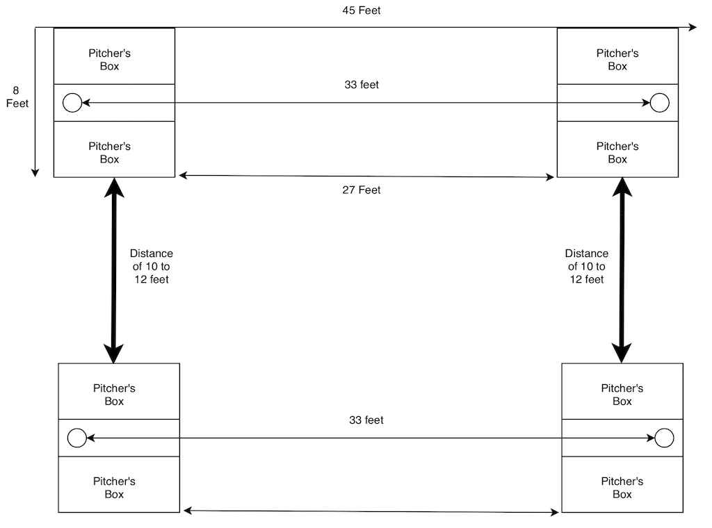 photo regarding Printable Bean Bag Toss Rules called Supreme Direct in the direction of Cornhole Regulations (with Effective Diagrams